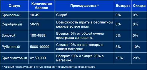 Настоящие бонусы онлайн казино